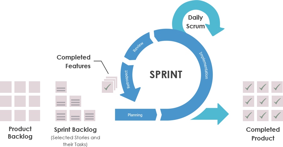 Agile Marketing Management: An Efficient Solution for SMBs?